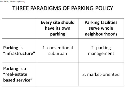 Three mindsets on parking pared to their basic assumptions