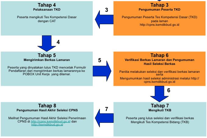 Pengumuman Hasil Tkd Kemendikbud 2014 Cpns Kemdikbud Go Id News Farras