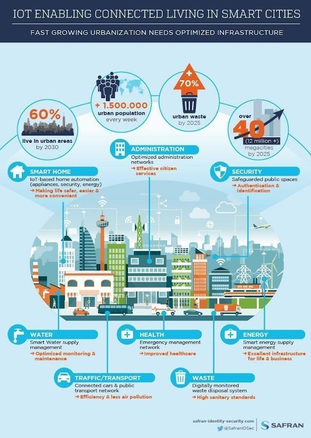IoT untuk #SmartCity