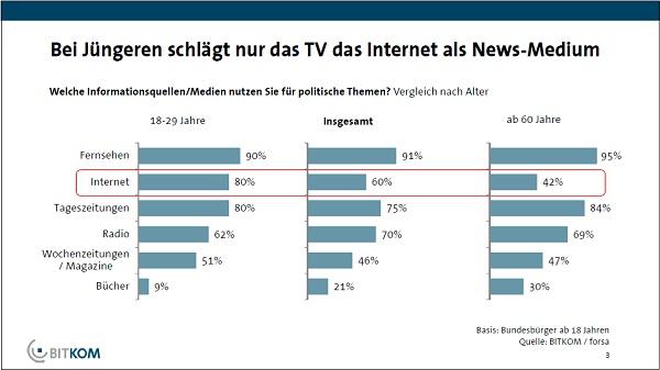 80% der 18-29Jährigen informieren sich online über Politik