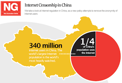 an analysis of government censorship on the internet Increased censorship laws will hit china during 2018 making it even more difficult for chinese citizens to access certain content and organize protests.