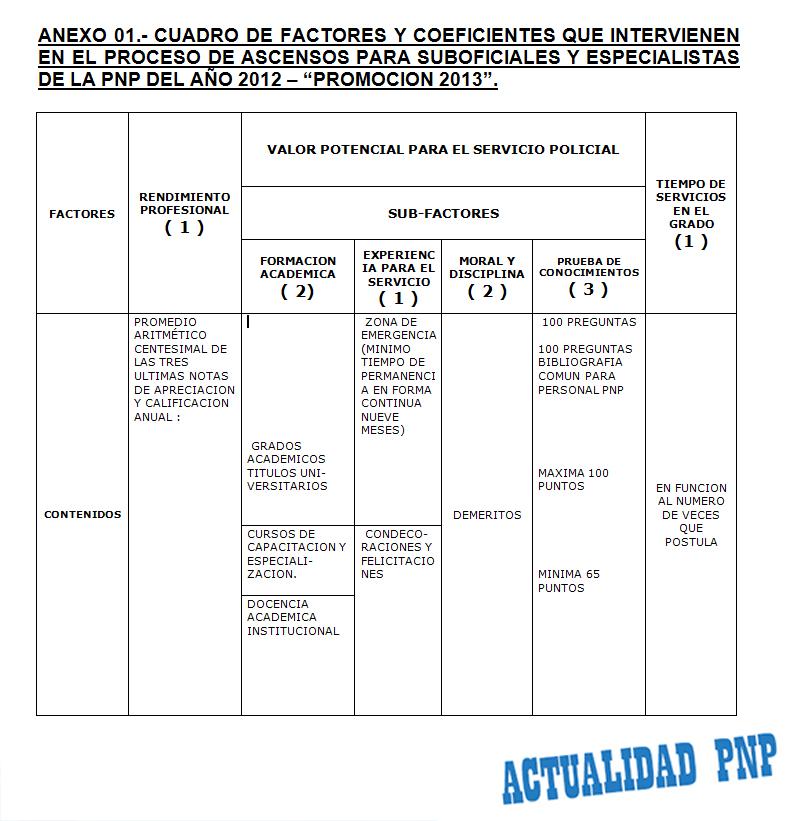 ... PNP: CUADRO FRIÓ DE ACUERDO A DIRECTIVA DE ASCENSOS SOPNP 2013