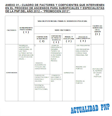 proceso de ascensos para suboficiales y especialistas de la pnp del