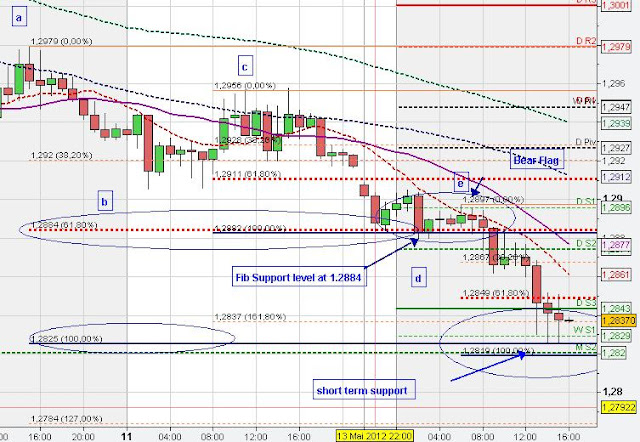 Bear flag trading pattern
