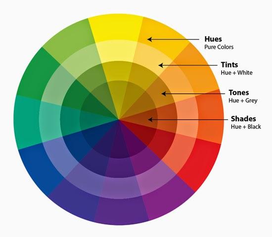 Jamie Ann Kale Makeup Artist Colour Theory Charts