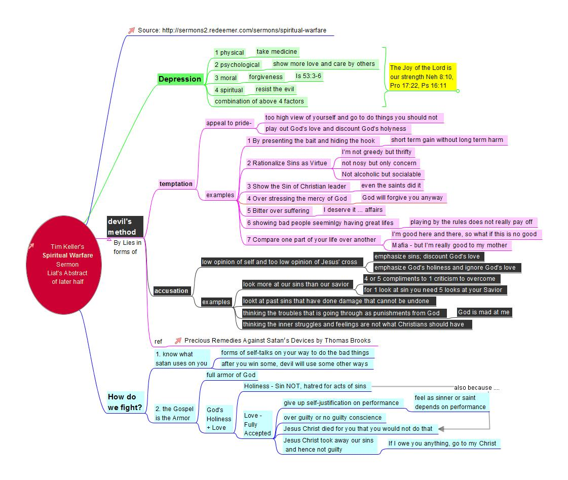 Here Is A Mind Map That I Made From The Message Hope Capture Essence Of Devils Schemes And Ways To Overcome Them