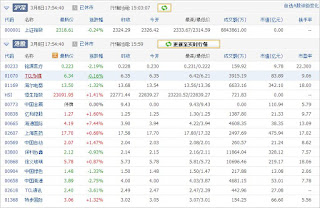 中国株コバンザメ投資ウォッチ銘柄watch20130308