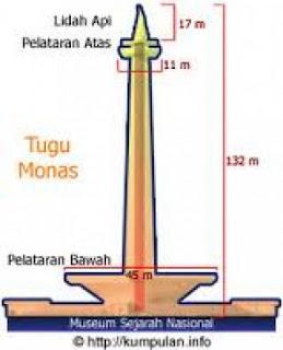 Sejarah Emas Di Tugu Monas [ www.BlogApaAja.com ]