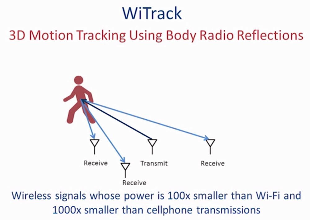 MIT prepared a tracking system(WiTrack) that can work through walls