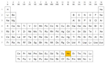 Qumicas el holmio localizacin del holmio en la tabla peridica urtaz Images