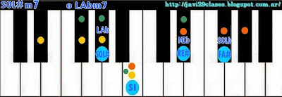 Acordes de piano menores con séptima (m7) o teclado organo