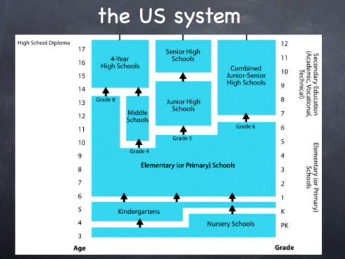 the learning system in american schools essay But if we transfer this reasoning to the reality of educational systems, the  bank  of latin america, states, the improvement of the physical conditions of schools.