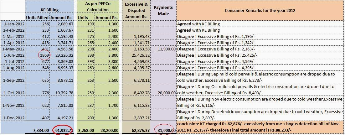Consumer complain against ke k electric karachi exhibit no30 reconciliation between k electric monthly bills in relation with my estimated consumption pattern for the year 2012 spiritdancerdesigns Gallery