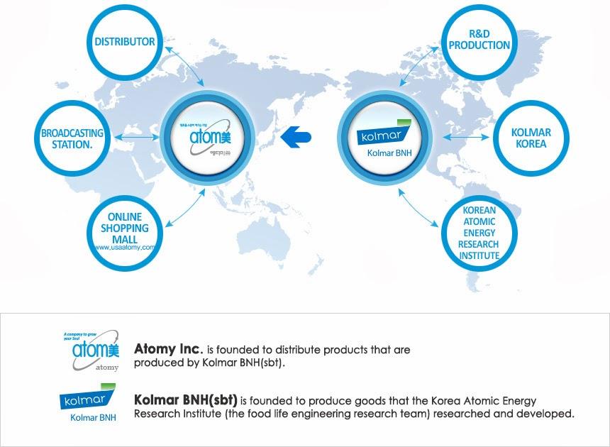 MyEagle Atomy Malaysia Team: Distribution Hub