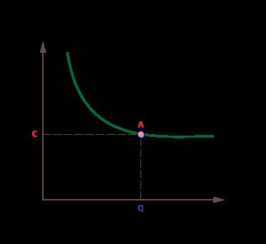how to achieve economies of scale