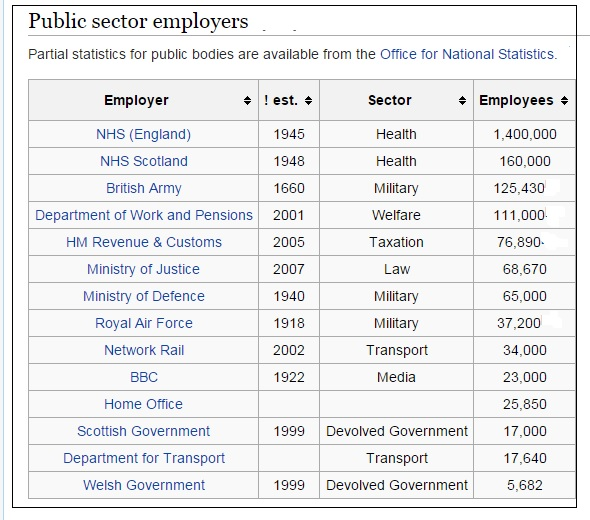 """ UK biggest public sector employers"""