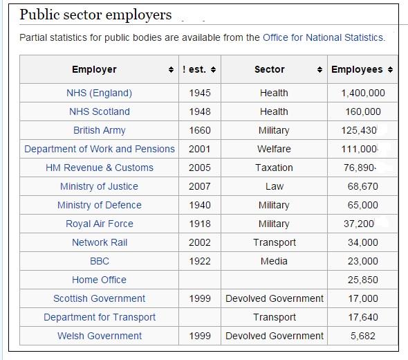 """ UK biggest public sector employers"""
