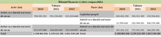 Poșta Română - bilanțul financiar