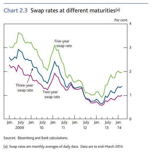 Trends+in+Lending+April+2014+swap+rate+f