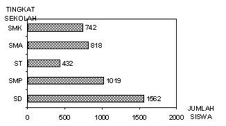 Diagram batang metode analisis data statistik gambar 2 ccuart Gallery