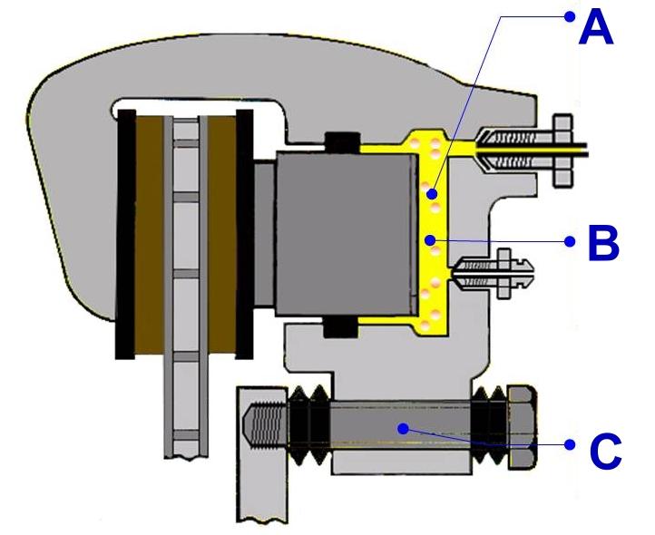 Efectos de sobrecalentamiento del líquido de frenos