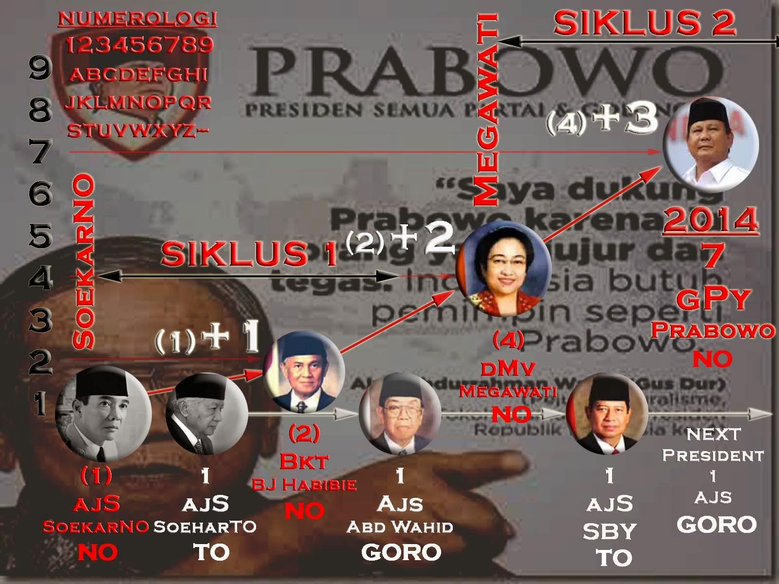PRABOWO PRESIDEN INDONESIA KE 7 !