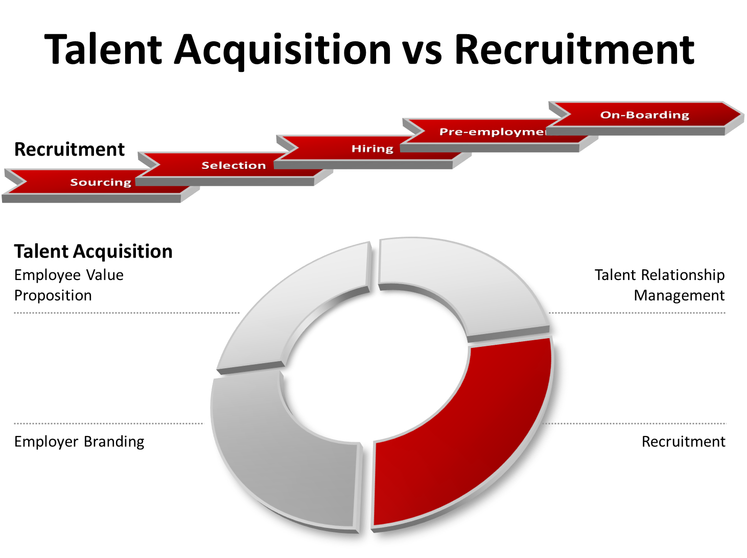 what is the difference between recruitment and talent acquisition - Talent Acquisition Consultant