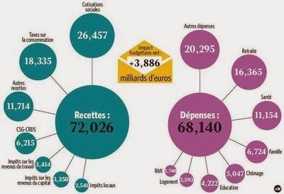 http://lexpansion.lexpress.fr/actualite-economique/protection-sociale-et-immigration-les-chiffres-contre-les-cliches_1444451.html#AcfGJmRErrwsFz5e.99
