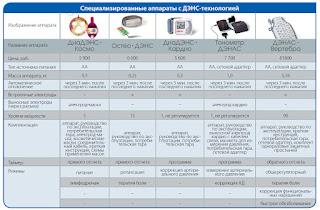 Сравнение и отличия специализированных аппаратов - ДиаДЭНС-Космо, ДЭНАС-Остео, ДиаДЭНС-Кардио, ДЭНАС Вертебра