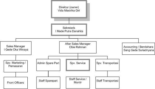 I Ts All About Automotive Ketenagakerjaan Dealer Suzuki