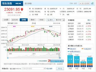 中国株コバンザメ投資 香港ハンセン指数20130308