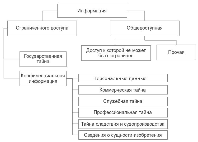 Виды информации по категориям доступа Информационная