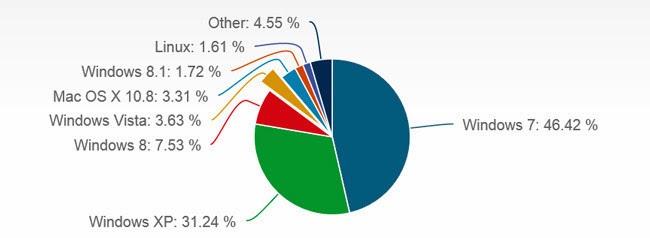 estatisticas de sistemas operativos