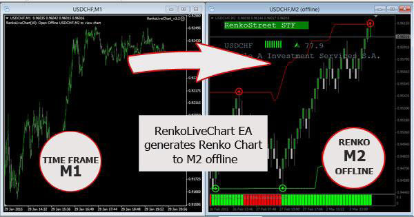 Highly profitable forex system
