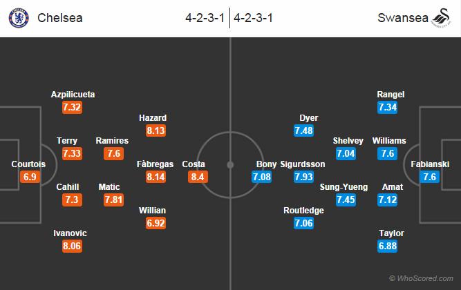 Possible Lineups: Chelsea vs Swansea City