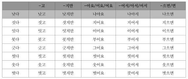 [Ngữ pháp] Bất quy tắc ㅅ trong tiếng Hàn
