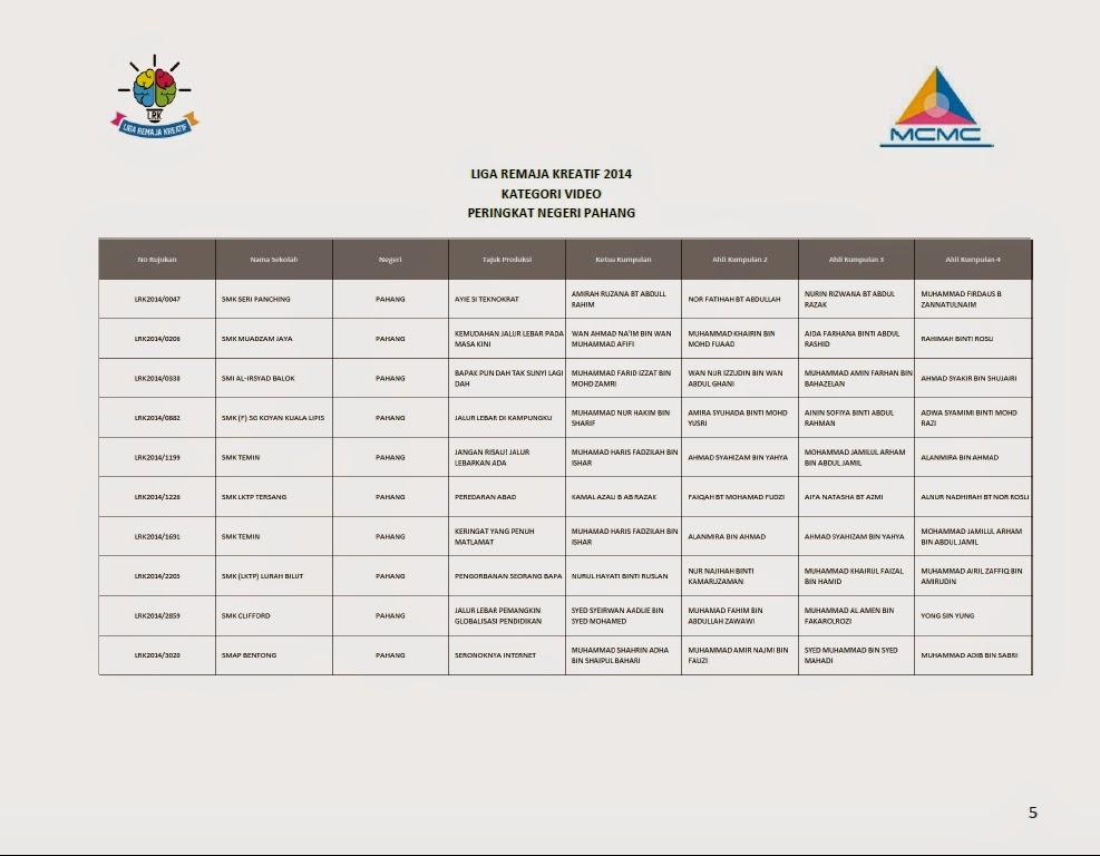 Senarai Finalis Top 10 Liga Remaja Kreatif 2014 Bagi Setiap Negeri Pahang