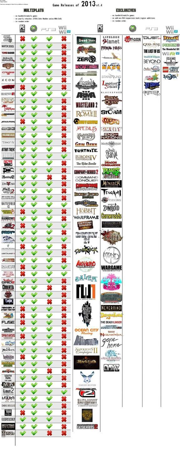 Lista de lançamentos de games para 2013