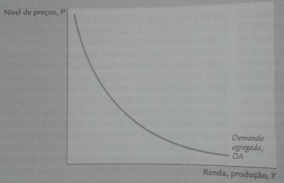 Relação entre curva de oferta e demanda