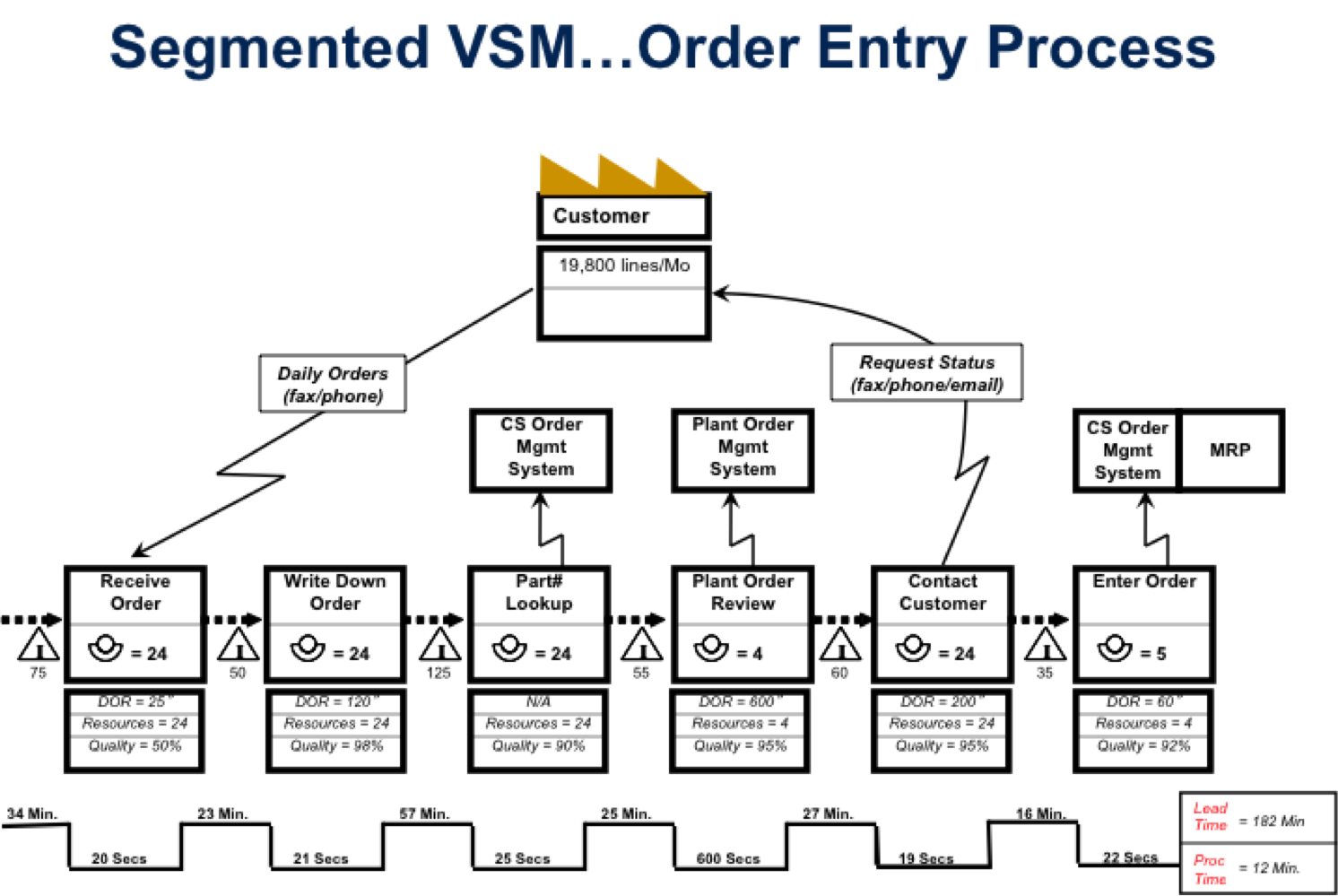 value stream in lean manufacturing Small changes, big results in a lean manufacturing environment, the value stream consists of waiting time and cycle time, inventory movement, production flow and transportation time.