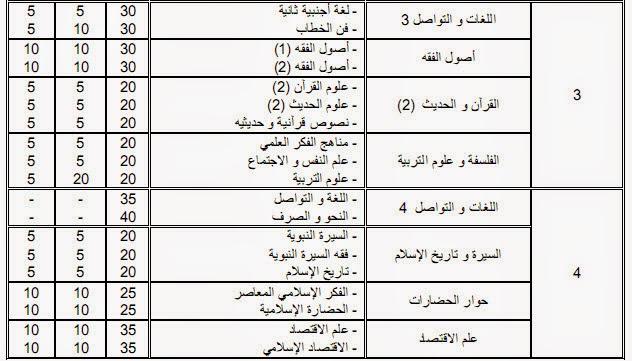 توضيحات حول شعبة الدراسات الإسلامية