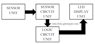 Block diagram of Short Range Personal Radar