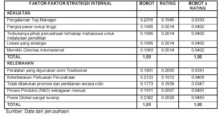 Tabel 1. Matriks Evaluasi Faktor Internal