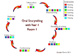 Room 1's Literacy Cycle
