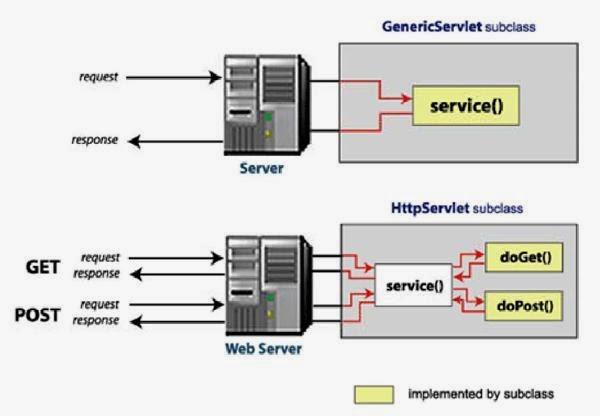 Different request handling methods in Java Servlet, Java servlet tutorial, java web action, javawebaction, java web development, java ee tutorials, web applications development, j2ee servlet, j2ee tutorial