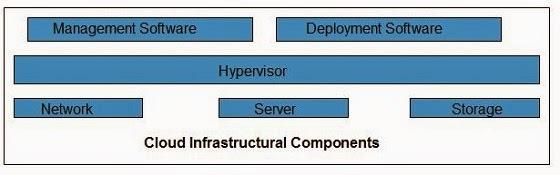 مكونات البنية  التحتية للسحابة المحوسبة Cloud Infrastructure Components