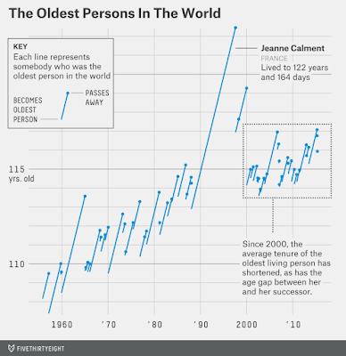 http://fivethirtyeight.com/features/why-the-oldest-person-in-the-world-keeps-dying/