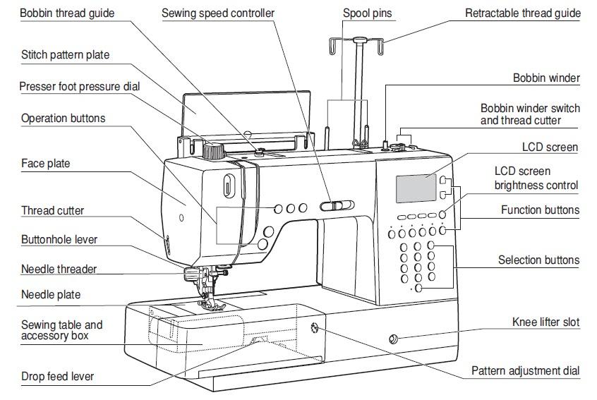 Amazing Label Sewing Machine Parts Worksheet Sewing Machine Parts Diagram Wiring Digital Resources Talizslowmaporg