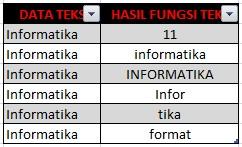 Menggunakan Fungsi Teks excel (hitung jumlah karakter, huruf besar kecil, memenggal teks)