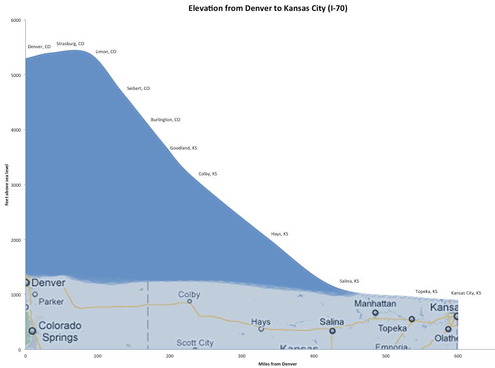 Hoagie Central Elevation From Denver To KC - Elevation above sea level
